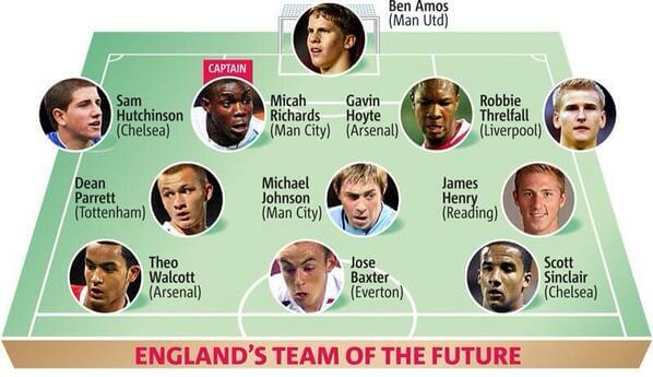 England 2007 Predicted Team