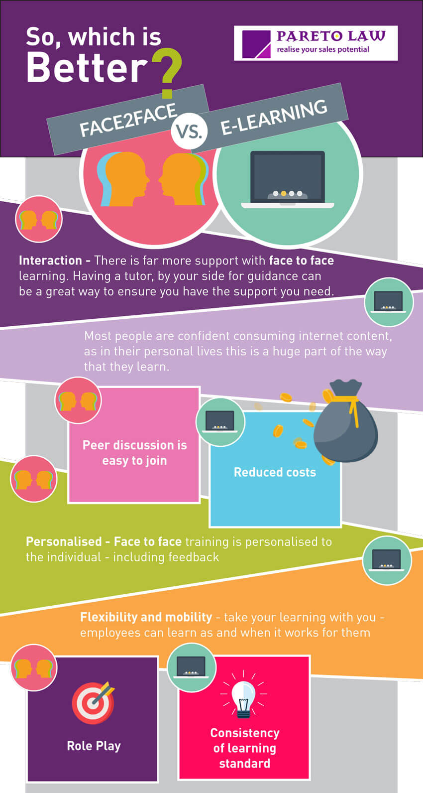 Infographic comparing benefits of physical and digital training
