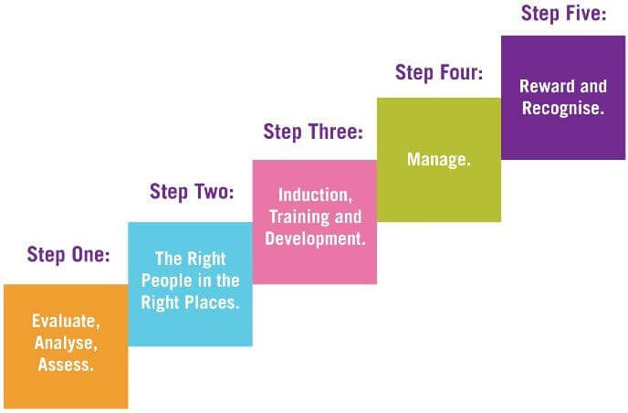 Five steps to building a sales team